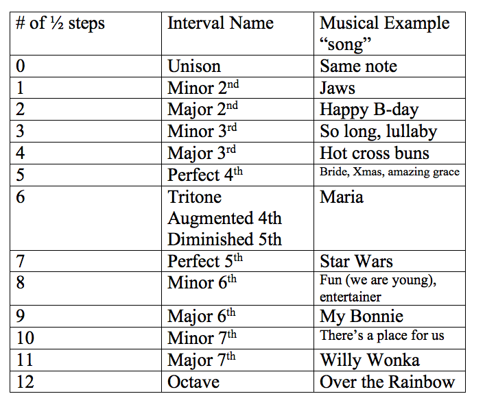W1: Intervals - West Rowan Music Theory